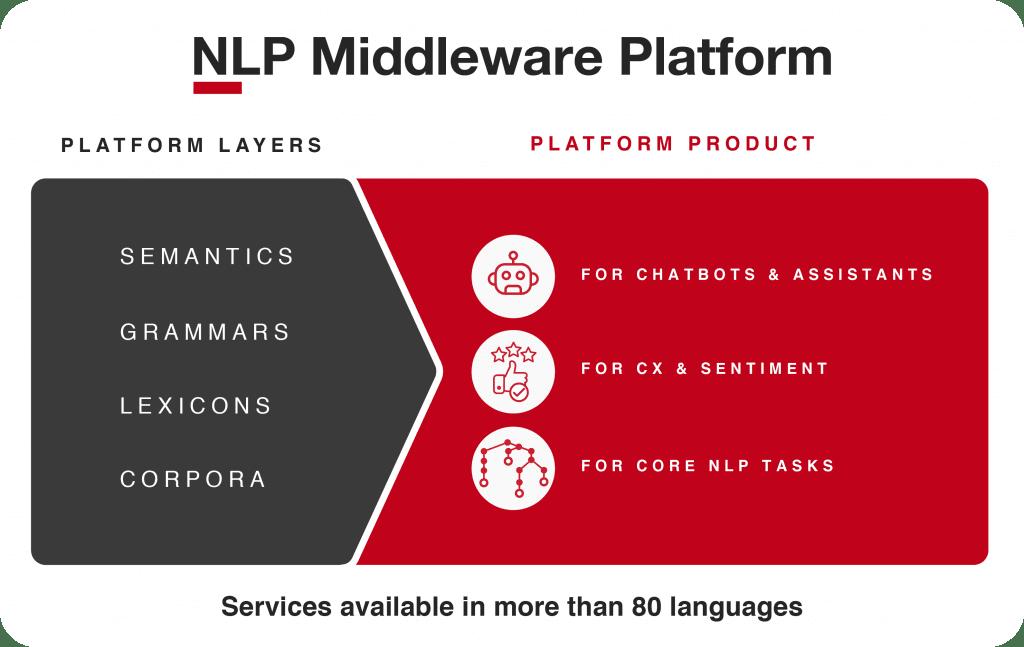 NLP middleware platform