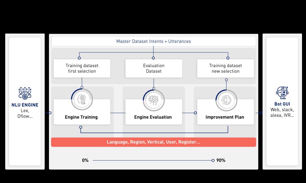 Grafico-bot-training-cycle-