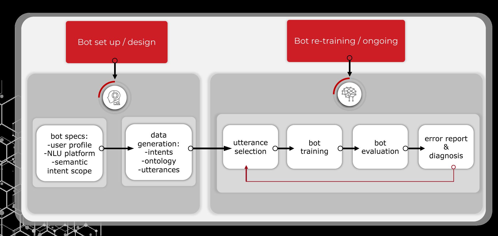 Bitext-Methodology