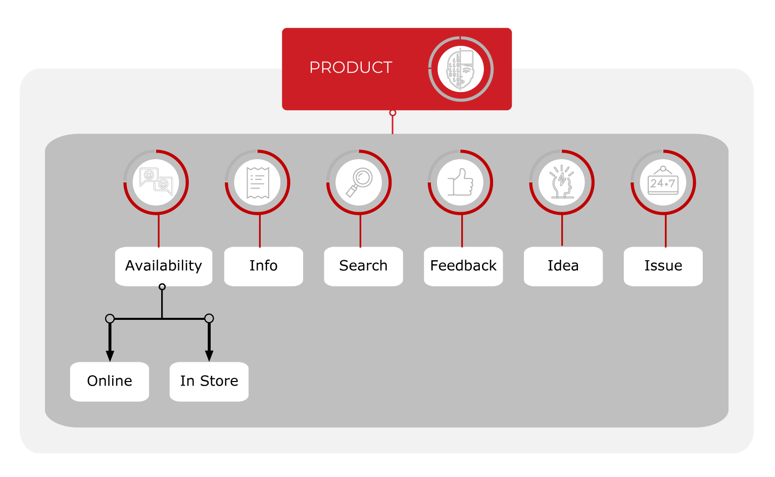 Retail-Vertical-Map-product-Chatbot-Bitext-Methodology-Machine-learning