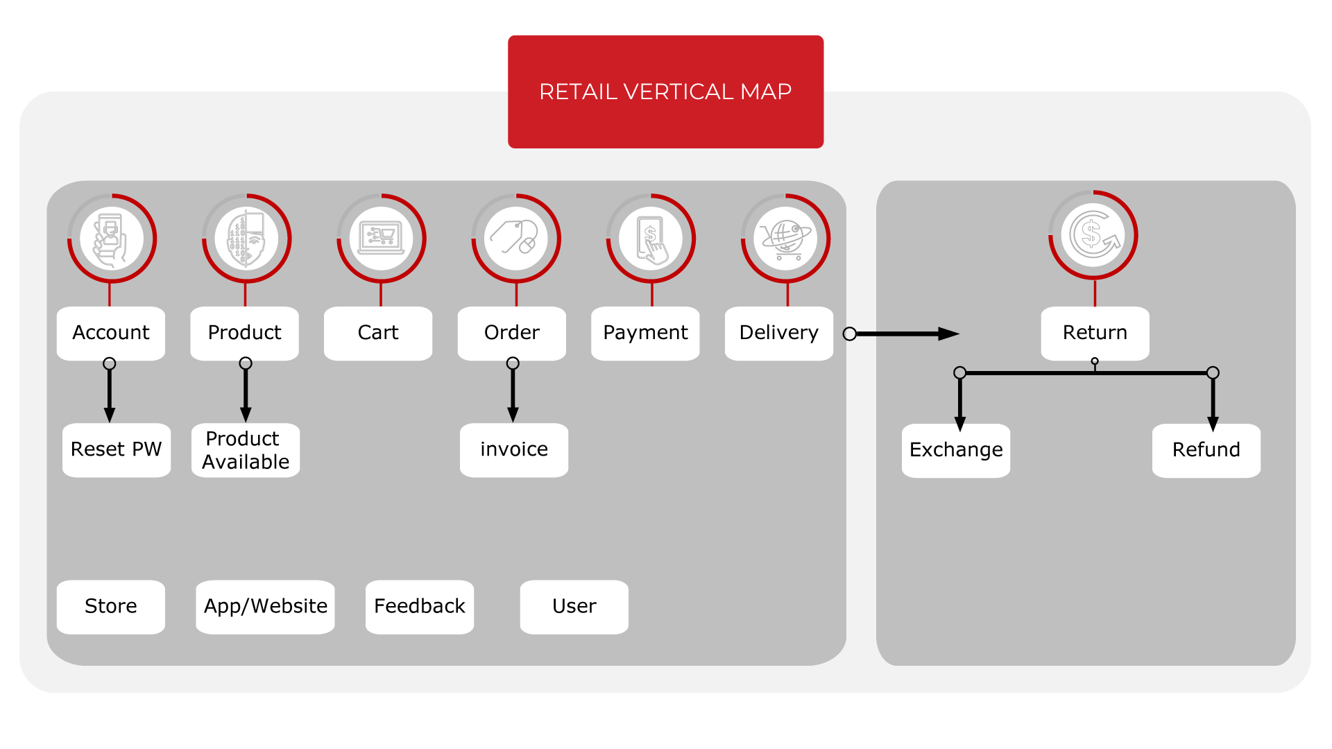 Retail-Vertical-Map-Chatbot-Bitext-Machine-learning